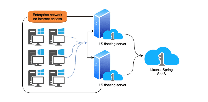 LicenseSpring offers private network floating license servers to easily provide concurrent license enforcement on sites with limited or no access to the internet